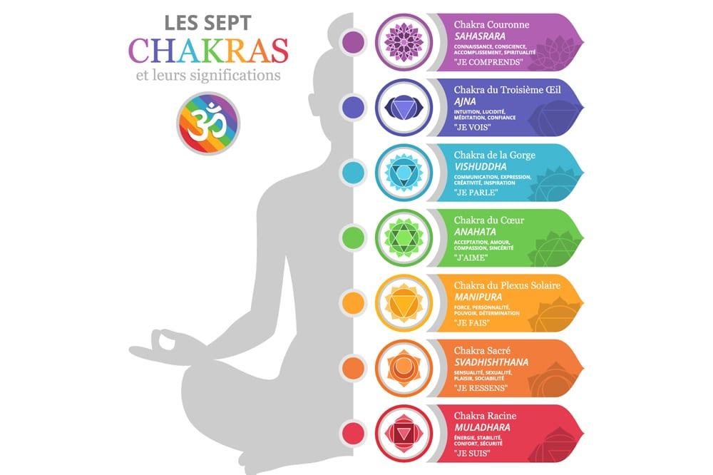 7 chakras signification 6419